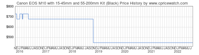 Price History Graph for Canon EOS M10 with 15-45mm and 55-200mm Kit (Black)