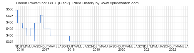 Price History Graph for Canon PowerShot G9 X (Black)