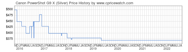Price History Graph for Canon PowerShot G9 X (Silver)