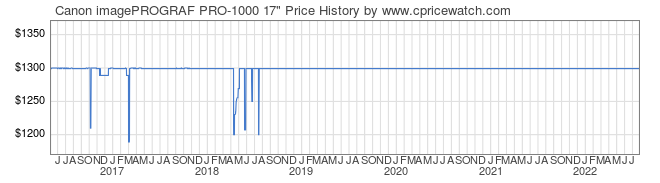 Price History Graph for Canon imagePROGRAF PRO-1000 17