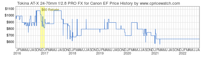 Price History Graph for Tokina AT-X 24-70mm f/2.8 PRO FX for Canon EF