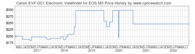 Price History Graph for Canon EVF-DC1 Electronic Viewfinder for EOS M3