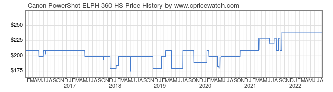 Price History Graph for Canon PowerShot ELPH 360 HS