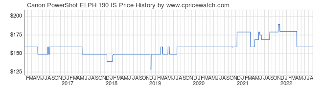 Price History Graph for Canon PowerShot ELPH 190 IS
