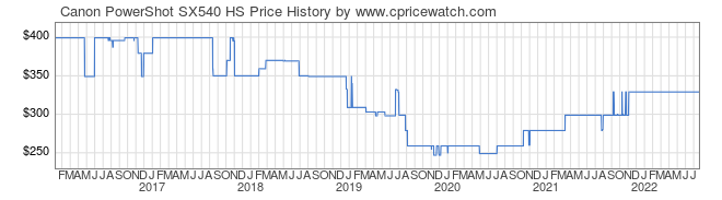 Price History Graph for Canon PowerShot SX540 HS