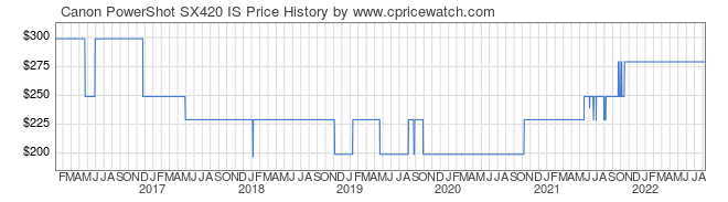 Price History Graph for Canon PowerShot SX420 IS