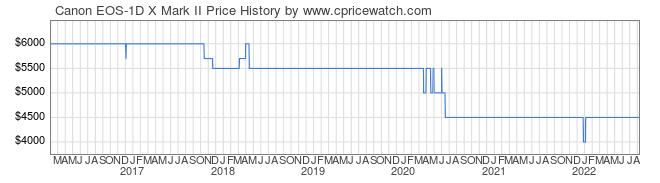 Price History Graph for Canon EOS-1D X Mark II