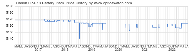 Price History Graph for Canon LP-E19 Battery Pack