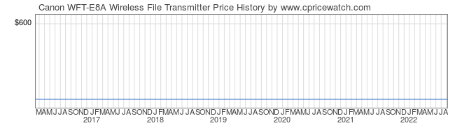 Price History Graph for Canon WFT-E8A Wireless File Transmitter