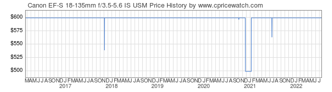 Price History Graph for Canon EF-S 18-135mm f/3.5-5.6 IS USM