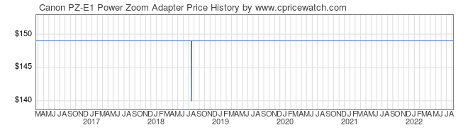 Price History Graph for Canon PZ-E1 Power Zoom Adapter