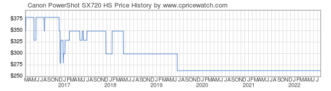 Price History Graph for Canon PowerShot SX720 HS