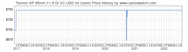 Price History Graph for Tamron SP 85mm f/1.8 Di VC USD for Canon