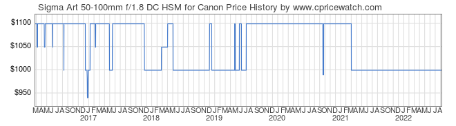 Price History Graph for Sigma Art 50-100mm f/1.8 DC HSM for Canon