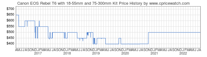 Price History Graph for Canon EOS Rebel T6 with 18-55mm and 75-300mm Kit