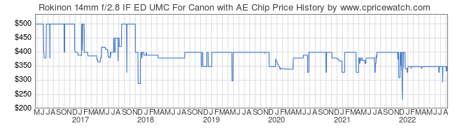 Price History Graph for Rokinon 14mm f/2.8 IF ED UMC For Canon with AE Chip