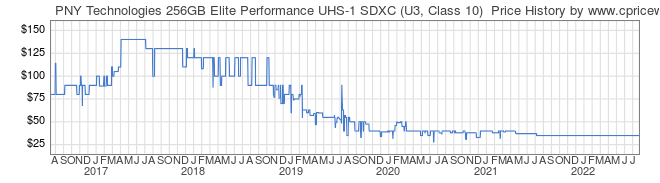 Price History Graph for PNY Technologies 256GB Elite Performance UHS-1 SDXC (U3, Class 10)