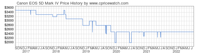 Price History Graph for Canon EOS 5D Mark IV