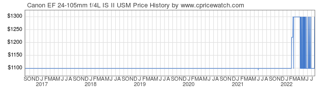 Price History Graph for Canon EF 24-105mm f/4L IS II USM