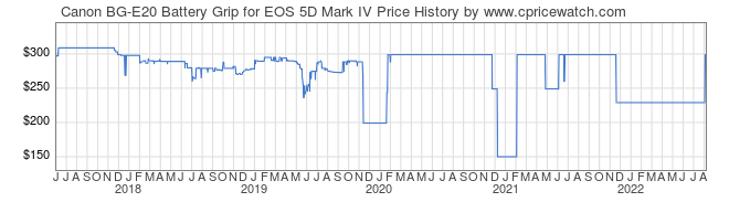 Price History Graph for Canon BG-E20 Battery Grip for EOS 5D Mark IV
