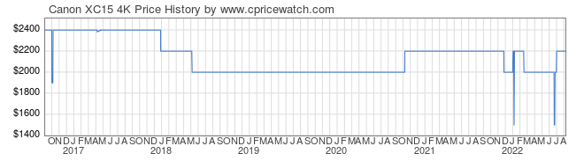 Price History Graph for Canon XC15 4K