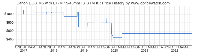 Price History Graph for Canon EOS M5 with EF-M 15-45mm IS STM Kit