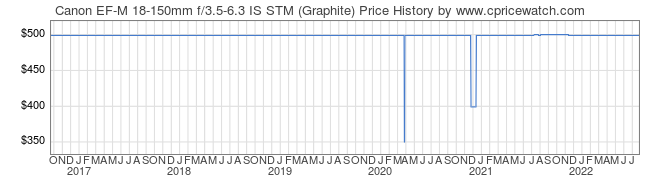 Price History Graph for Canon EF-M 18-150mm f/3.5-6.3 IS STM (Graphite)