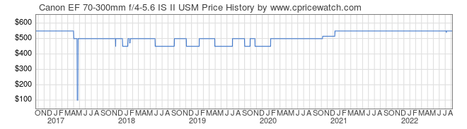 Price History Graph for Canon EF 70-300mm f/4-5.6 IS II USM