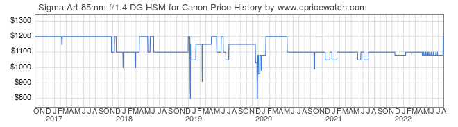 Price History Graph for Sigma Art 85mm f/1.4 DG HSM for Canon