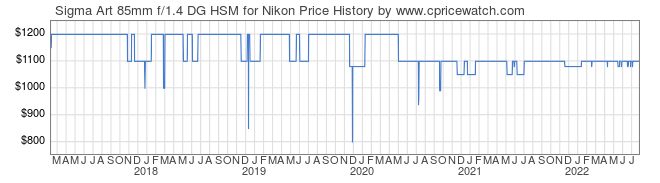 Price History Graph for Sigma Art 85mm f/1.4 DG HSM for Nikon