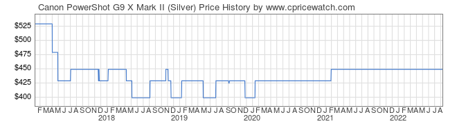 Price History Graph for Canon PowerShot G9 X Mark II (Silver)