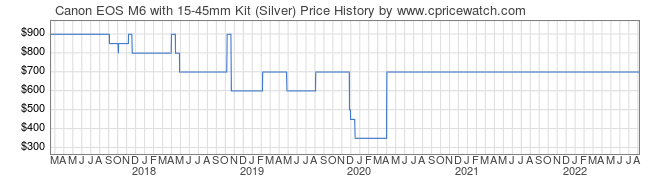 Price History Graph for Canon EOS M6 with 15-45mm Kit (Silver)
