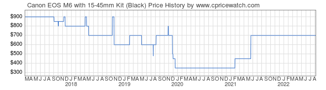 Price History Graph for Canon EOS M6 with 15-45mm Kit (Black)