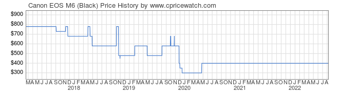 Price History Graph for Canon EOS M6 (Black)