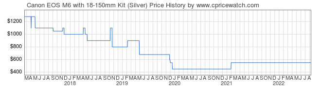 Price History Graph for Canon EOS M6 with 18-150mm Kit (Silver)