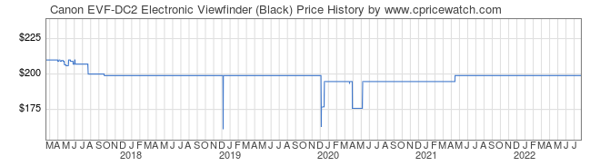 Price History Graph for Canon EVF-DC2 Electronic Viewfinder (Black)