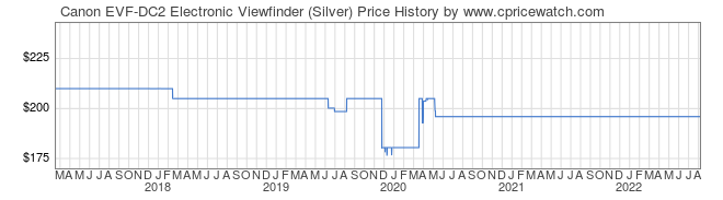 Price History Graph for Canon EVF-DC2 Electronic Viewfinder (Silver)