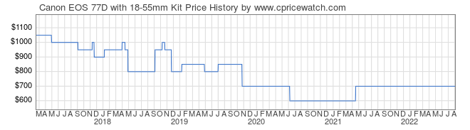 Price History Graph for Canon EOS 77D with 18-55mm Kit