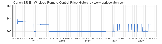 Price History Graph for Canon BR-E1 Wireless Remote Control