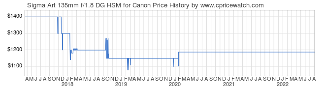 Price History Graph for Sigma Art 135mm f/1.8 DG HSM for Canon