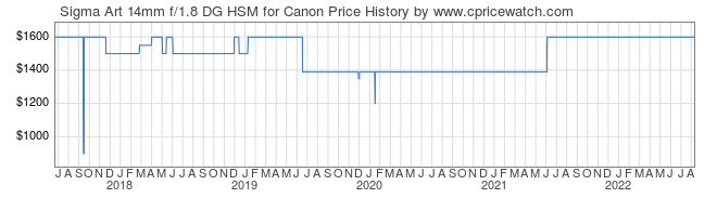Price History Graph for Sigma Art 14mm f/1.8 DG HSM for Canon