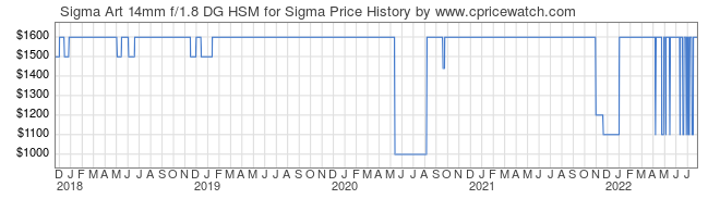 Price History Graph for Sigma Art 14mm f/1.8 DG HSM for Sigma