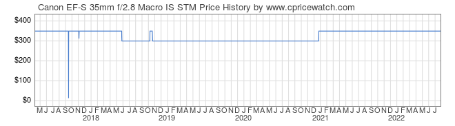 Price History Graph for Canon EF-S 35mm f/2.8 Macro IS STM