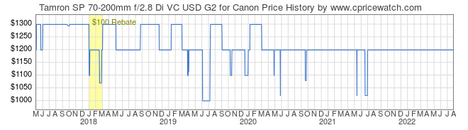 Price History Graph for Tamron SP 70-200mm f/2.8 Di VC USD G2 for Canon