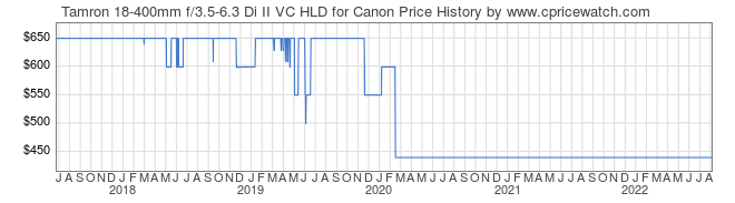 Price History Graph for Tamron 18-400mm f/3.5-6.3 Di II VC HLD for Canon