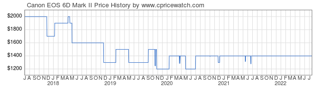 Price History Graph for Canon EOS 6D Mark II