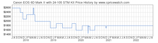 Price History Graph for Canon EOS 6D Mark II with 24-105 STM Kit