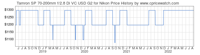 Price History Graph for Tamron SP 70-200mm f/2.8 Di VC USD G2 for Nikon