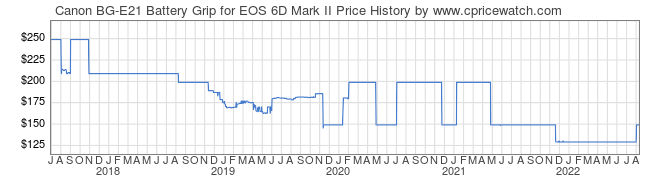Price History Graph for Canon BG-E21 Battery Grip for EOS 6D Mark II