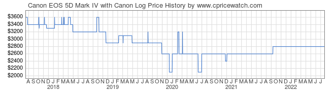 Price History Graph for Canon EOS 5D Mark IV with Canon Log